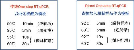 mTTX直接一步法RTqPCR